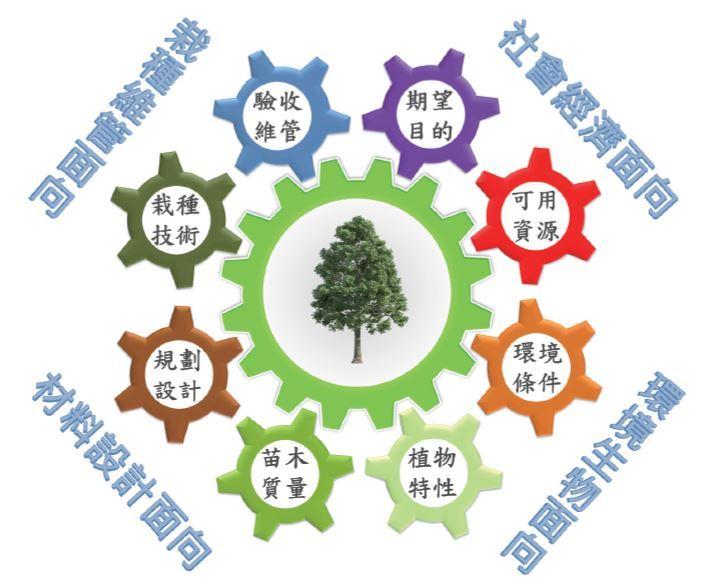 圖二:影響種樹成敗的8大環節因素。(邱清安製圖)