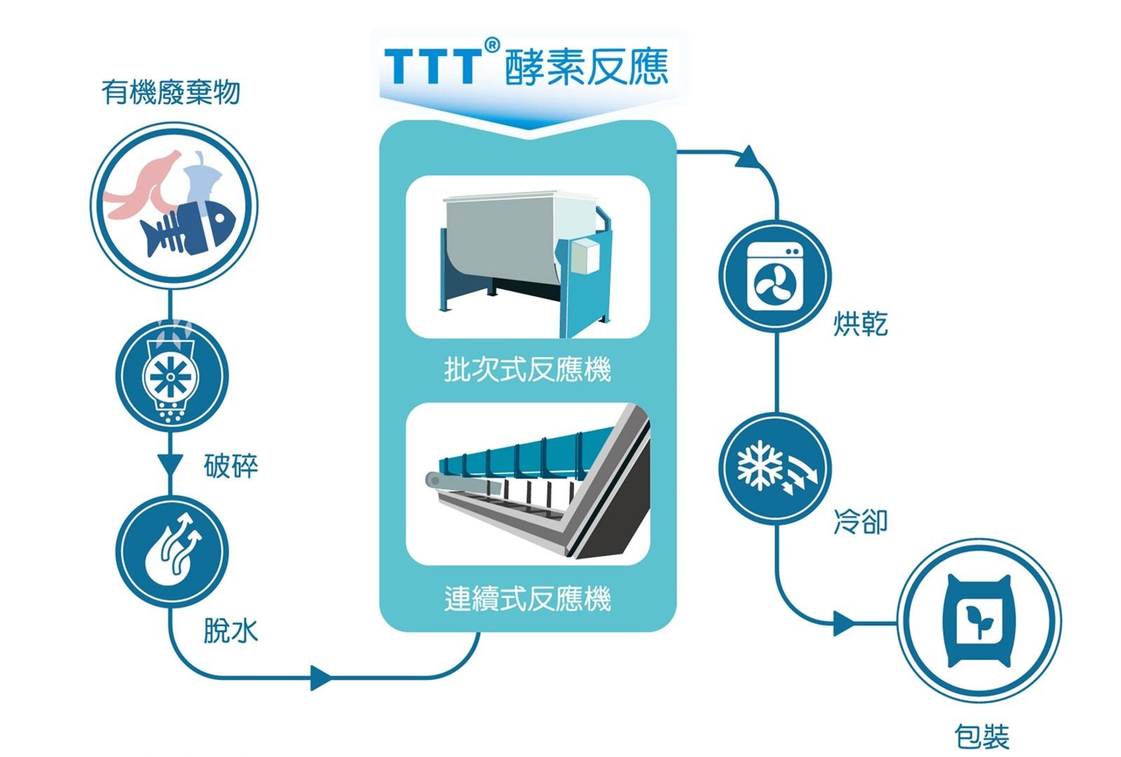 圖二:TTT®技術工藝流程如上圖