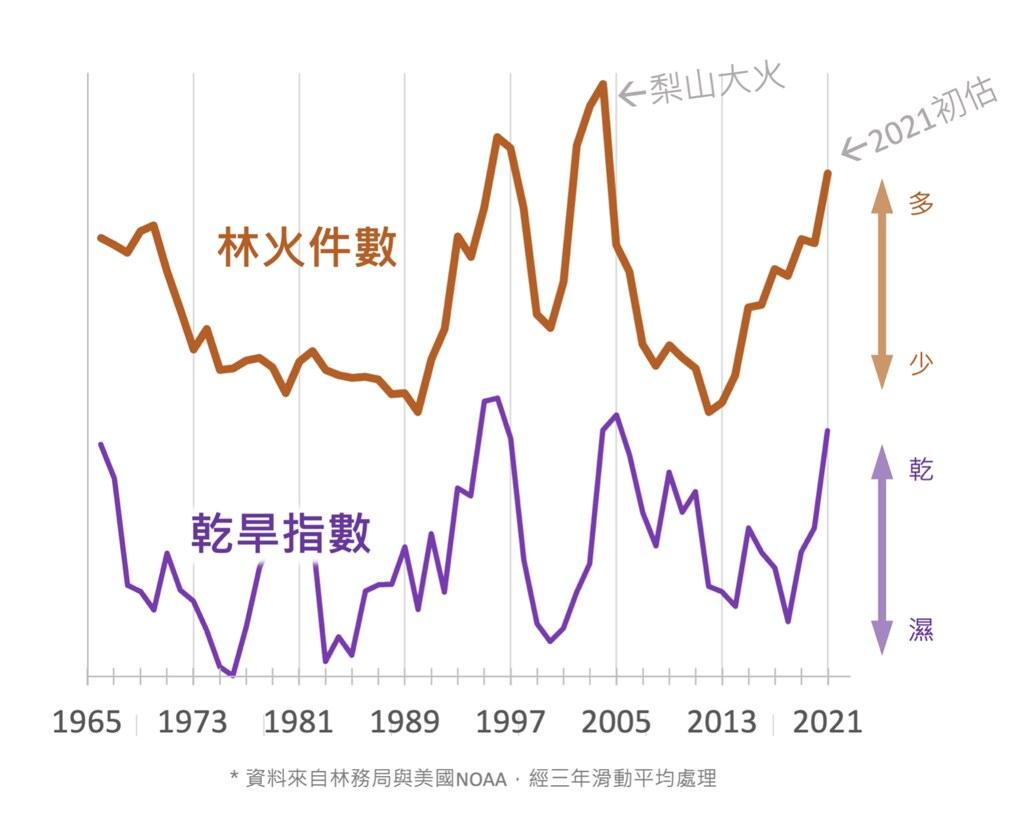 全台林火次數與乾旱指數之關聯性。圖表來源:本文作者。