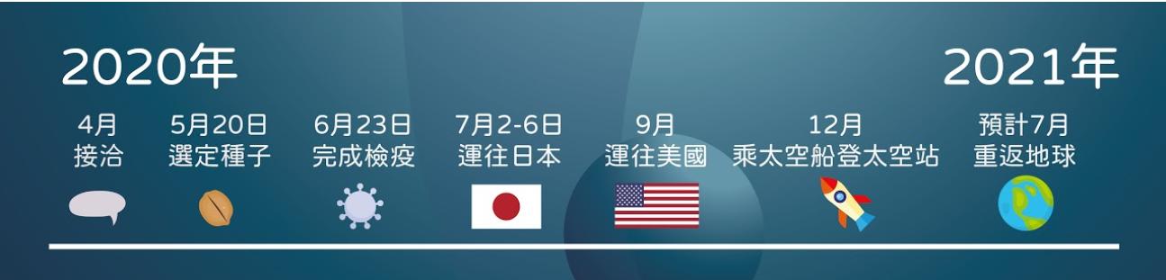 台灣種子上太空時程表